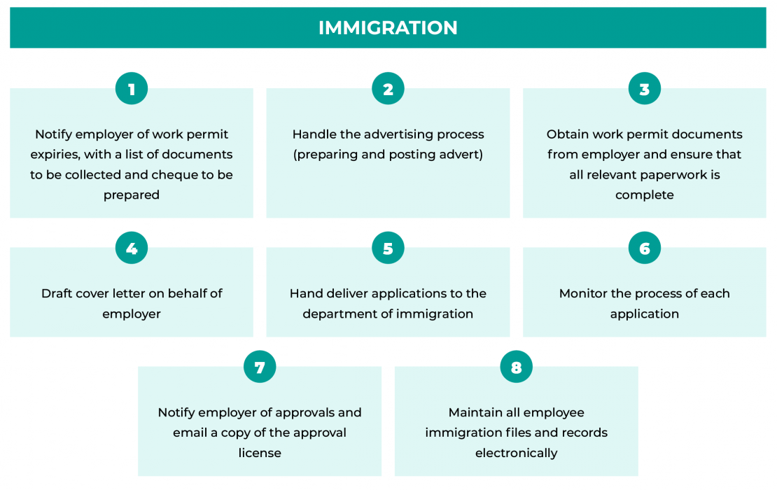 Immigration Services and Immigration support for Work Permits in Cayman